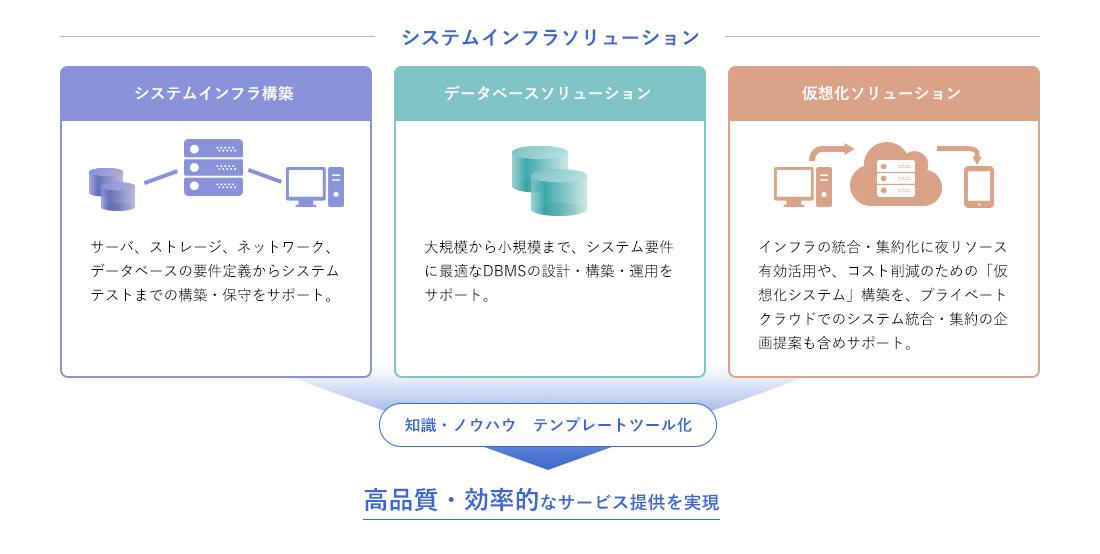 インフラソリューション 株 キューブシステム