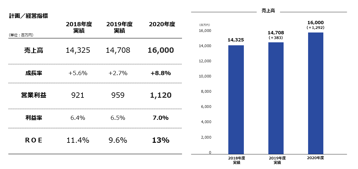 VISION 2020の経営数値目標